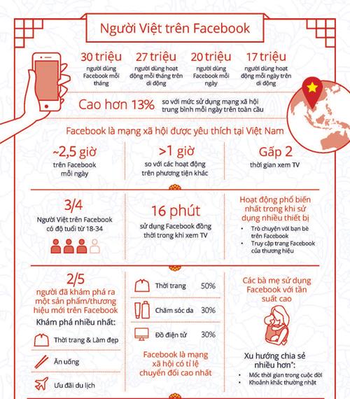 thong-ke-quang-cao-facebook-co-hieu-qua